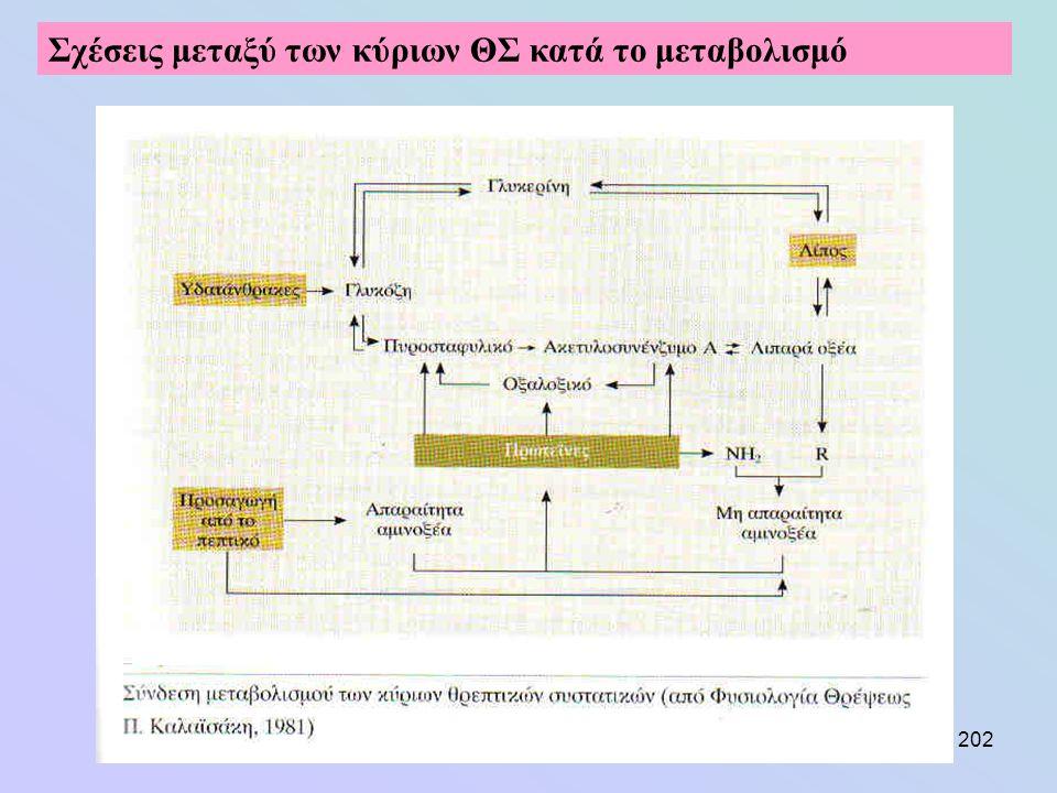 202 Σχέσεις μεταξύ των κύριων ΘΣ κατά το μεταβολισμό