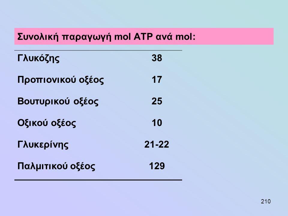 210 Συνολική παραγωγή mol ATP ανά mol: Γλυκόζης38 Προπιονικού οξέος17 Βουτυρικού οξέος25 Οξικού οξέος10 Γλυκερίνης21-22 Παλμιτικού οξέος129