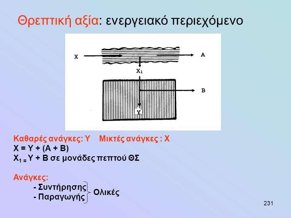 231 Θρεπτική αξία: ενεργειακό περιεχόμενο Καθαρές ανάγκες: Υ Μικτές ανάγκες : Χ Χ = Υ + (Α + Β) Χ 1 = Υ + Β σε μονάδες πεπτού ΘΣ Ανάγκες: - Συντήρησης