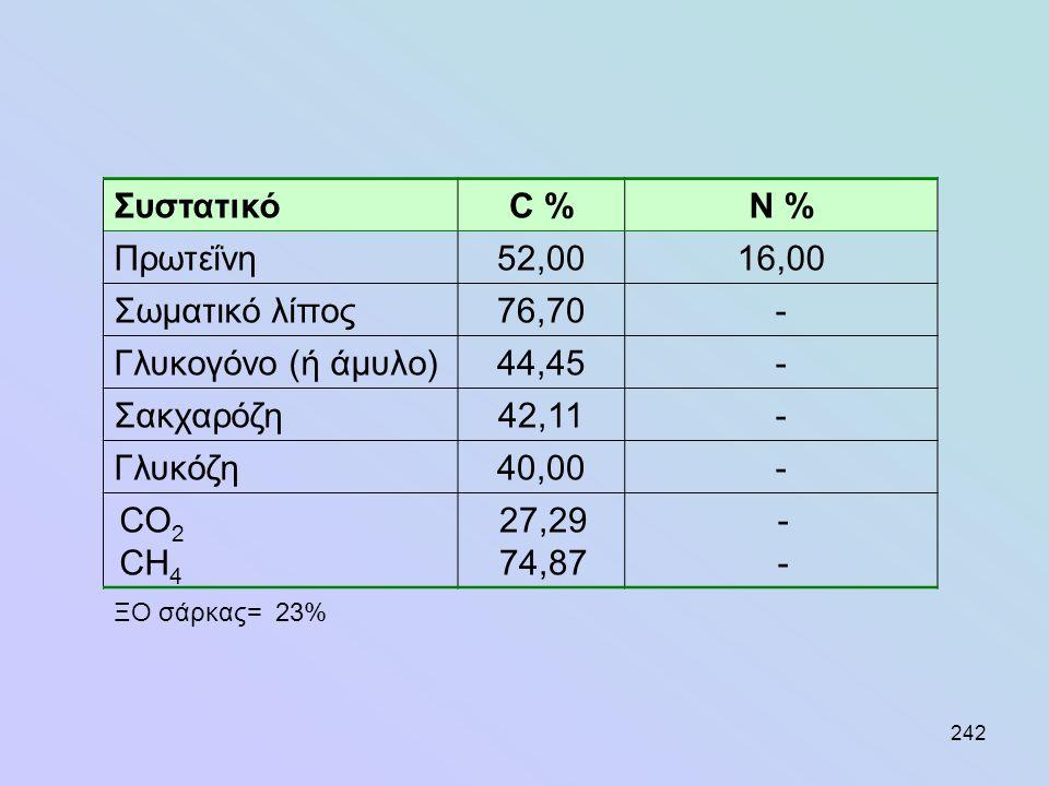242 ΣυστατικόC %N % Πρωτεΐνη52,0016,00 Σωματικό λίπος76,70- Γλυκογόνο (ή άμυλο)44,45- Σακχαρόζη42,11- Γλυκόζη40,00- CO 2 CH 4 27,29 74,87 ---- ΞΟ σάρκ