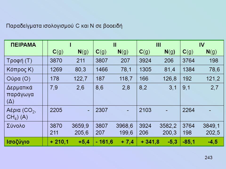 243 ΠΕΙΡΑΜΑI C(g) N(g) II C(g) N(g) III C(g) N(g) IV C(g) N(g) Τροφή (Τ)3870 2113807 2073924 2063764 198 Κόπρος Κ)1269 80,31466 78,11305 81,41384 78,6