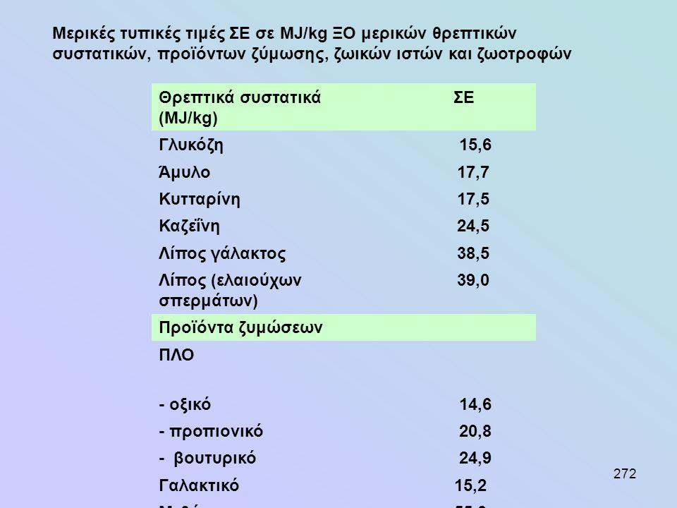 272 Θρεπτικά συστατικά ΣΕ (MJ/kg) Γλυκόζη 15,6 Άμυλο17,7 Κυτταρίνη17,5 Καζεΐνη24,5 Λίπος γάλακτος38,5 Λίπος (ελαιούχων σπερμάτων) 39,0 Προϊόντα ζυμώσε
