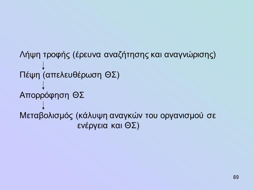290 Q α = Q E + Q N (θερμότητα εξάτμισης + αισθητή) Ε (Τ 1 -Τ 2 ) Q M =σε ΜJ /24 ώρες R όπουΕ= επιφάνεια του σώματος σε m 2 T 1 = η θερμοκρασία του σώματος σε ο C T 2 = η θερμοκρασία του περιβάλλοντος σε ο C R= συντελεστής θερμομόνωσης (ιστών σώματος +οριακής στοιβάδας αέρος + τριχώματος ή πτερώματος) (Q P -Q E ) R άραΤ 2 =Τ 1 - E