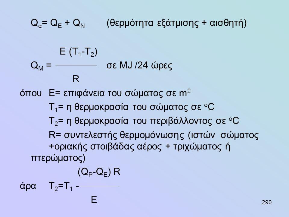 290 Q α = Q E + Q N (θερμότητα εξάτμισης + αισθητή) Ε (Τ 1 -Τ 2 ) Q M =σε ΜJ /24 ώρες R όπουΕ= επιφάνεια του σώματος σε m 2 T 1 = η θερμοκρασία του σώ