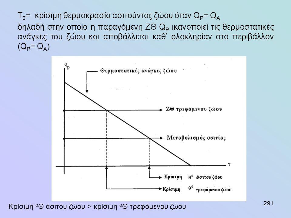 291 T 2 = κρίσιμη θερμοκρασία ασιτούντος ζώου όταν Q P = Q A δηλαδή στην οποία η παραγόμενη ΖΘ Q P ικανοποιεί τις θερμοστατικές ανάγκες του ζώου και α