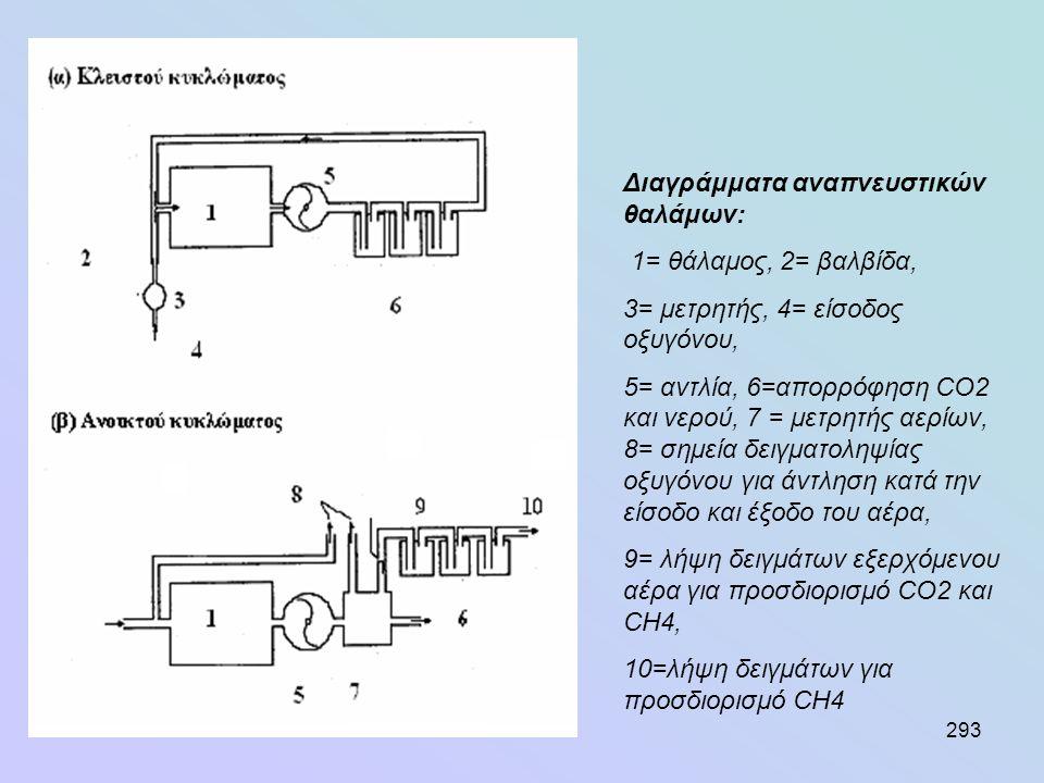 293 Διαγράμματα αναπνευστικών θαλάμων: 1= θάλαμος, 2= βαλβίδα, 3= μετρητής, 4= είσοδος οξυγόνου, 5= αντλία, 6=απορρόφηση CO2 και νερού, 7 = μετρητής α