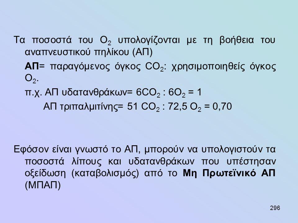 296 Τα ποσοστά του Ο 2 υπολογίζονται με τη βοήθεια του αναπνευστικού πηλίκου (ΑΠ) ΑΠ= παραγόμενος όγκος CO 2 : χρησιμοποιηθείς όγκος Ο 2. π.χ. ΑΠ υδατ