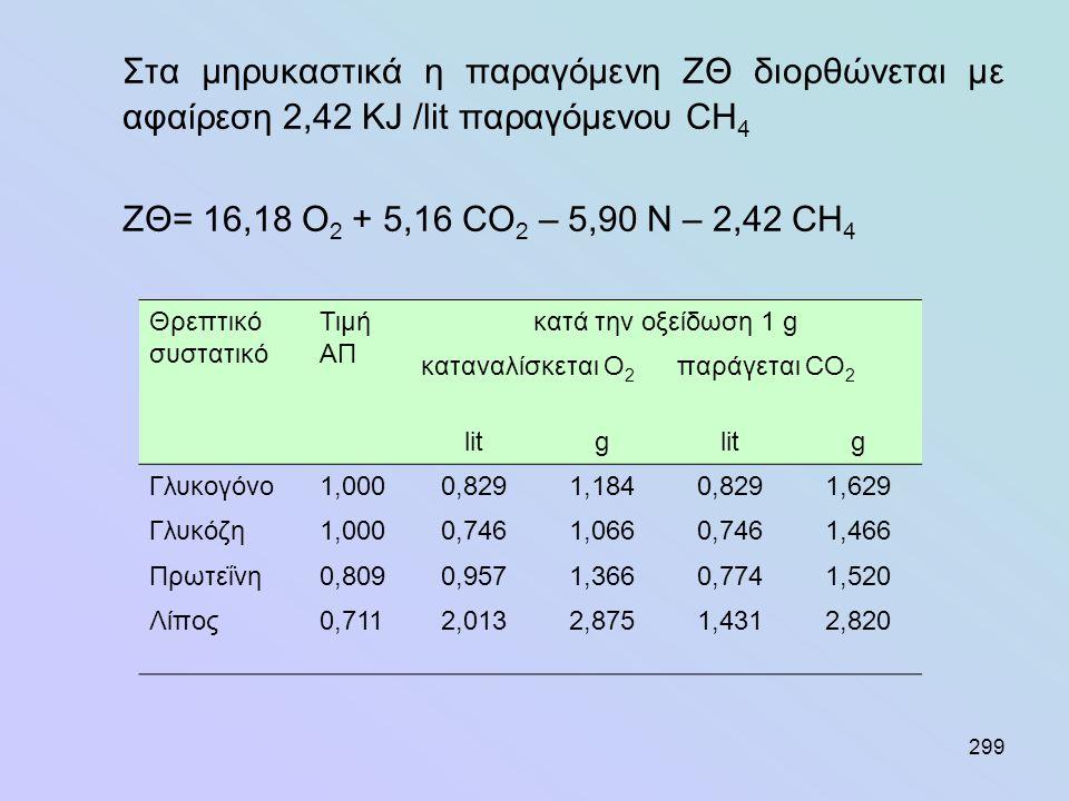 299 Στα μηρυκαστικά η παραγόμενη ΖΘ διορθώνεται με αφαίρεση 2,42 KJ /lit παραγόμενου CH 4 ZΘ= 16,18 O 2 + 5,16 CO 2 – 5,90 N – 2,42 CH 4 Θρεπτικό συστ