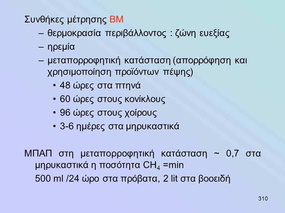 310 Συνθήκες μέτρησης ΒΜ –θερμοκρασία περιβάλλοντος : ζώνη ευεξίας –ηρεμία –μεταπορροφητική κατάσταση (απορρόφηση και χρησιμοποίηση προϊόντων πέψης) •