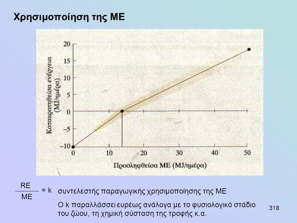 318 Χρησιμοποίηση της ΜΕ RE ME = k συντελεστής παραγωγικής χρησιμοποίησης της ΜΕ Ο k παραλλάσσει ευρέως ανάλογα με το φυσιολογικό στάδιο του ζώου, τη