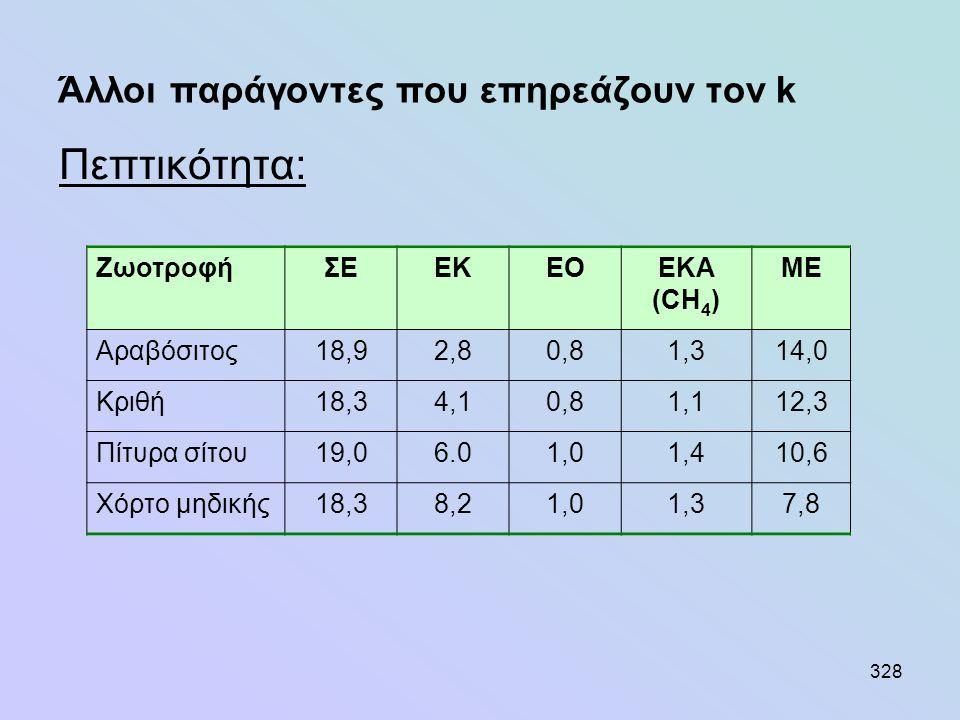328 Άλλοι παράγοντες που επηρεάζουν τον k Πεπτικότητα: ΖωοτροφήΣΕΕΚΕΟEΚΑ (CH 4 ) ME Αραβόσιτος18,92,80,81,314,0 Κριθή18,34,10,81,112,3 Πίτυρα σίτου19,