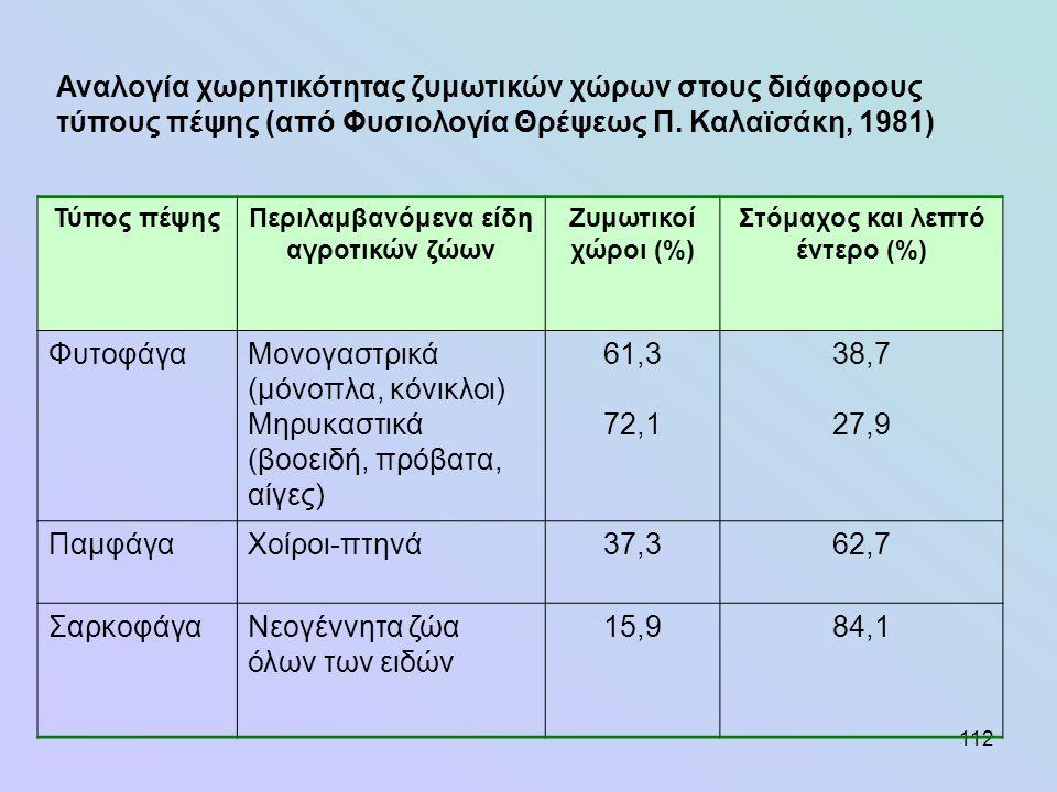 112 Τύπος πέψηςΠεριλαμβανόμενα είδη αγροτικών ζώων Ζυμωτικοί χώροι (%) Στόμαχος και λεπτό έντερο (%) ΦυτοφάγαΜονογαστρικά (μόνοπλα, κόνικλοι) Μηρυκαστ