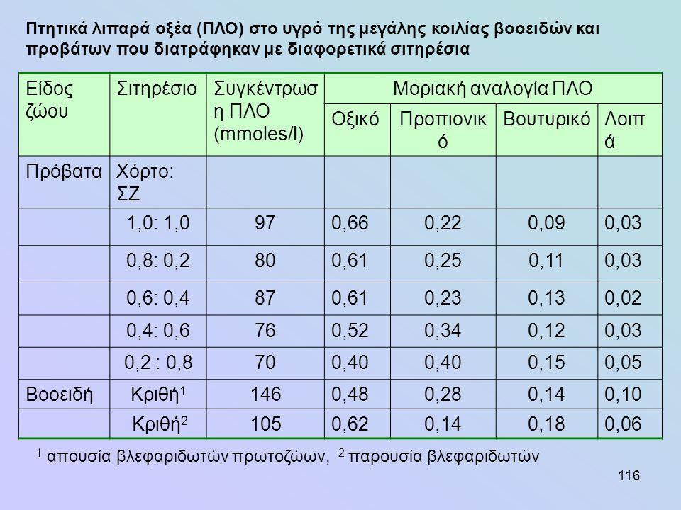 116 Είδος ζώου ΣιτηρέσιοΣυγκέντρωσ η ΠΛΟ (mmoles/l) Μοριακή αναλογία ΠΛΟ ΟξικόΠροπιονικ ό ΒουτυρικόΛοιπ ά ΠρόβαταΧόρτο: ΣΖ 1,0: 1,0970,660,220,090,03
