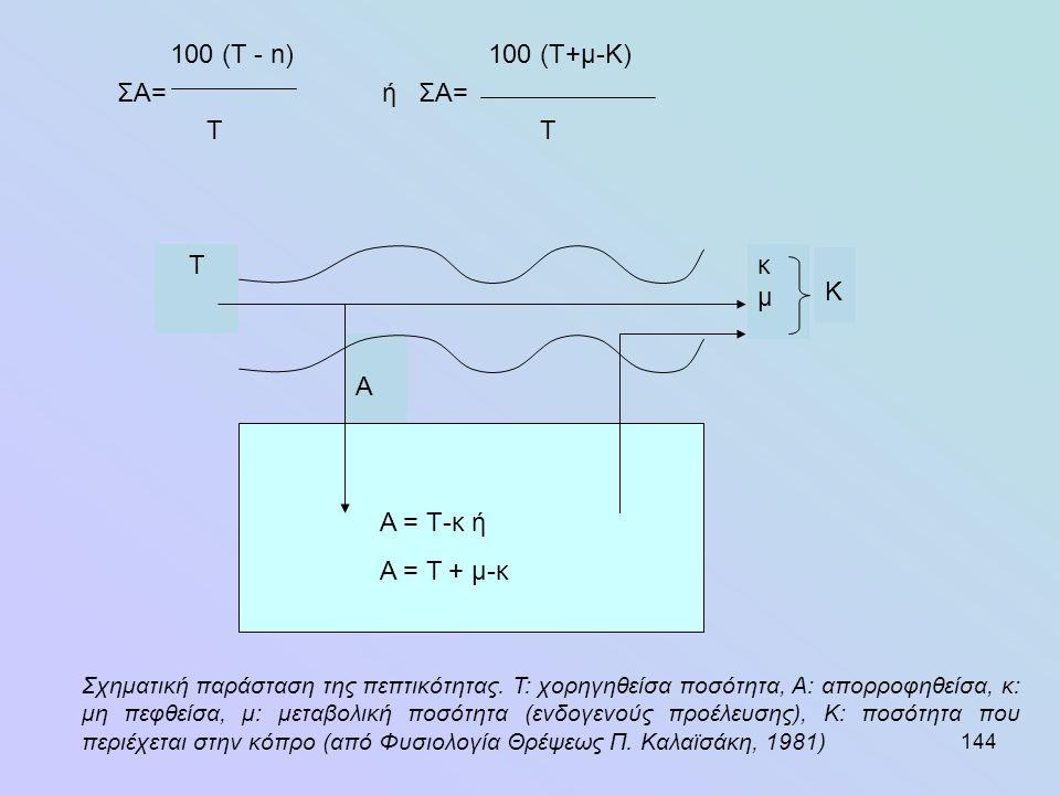 144 100 (Τ - n)100 (T+μ-Κ) ΣΑ=ή ΣΑ= Τ Κ κμκμ A T Α = Τ-κ ή Α = Τ + μ-κ Σχηματική παράσταση της πεπτικότητας. Τ: χορηγηθείσα ποσότητα, Α: απορροφηθείσα