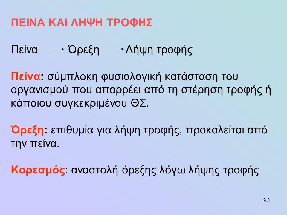 144 100 (Τ - n)100 (T+μ-Κ) ΣΑ=ή ΣΑ= Τ Κ κμκμ A T Α = Τ-κ ή Α = Τ + μ-κ Σχηματική παράσταση της πεπτικότητας.