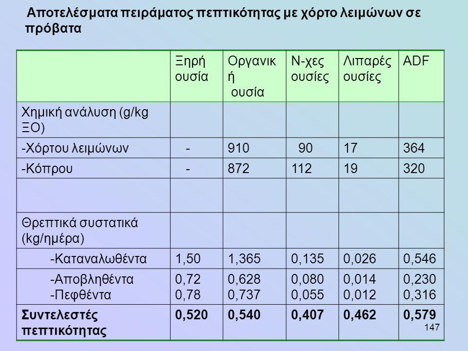 147 Αποτελέσματα πειράματος πεπτικότητας με χόρτο λειμώνων σε πρόβατα Ξηρή ουσία Οργανικ ή ουσία Ν-χες ουσίες Λιπαρές ουσίες ADF Χημική ανάλυση (g/kg