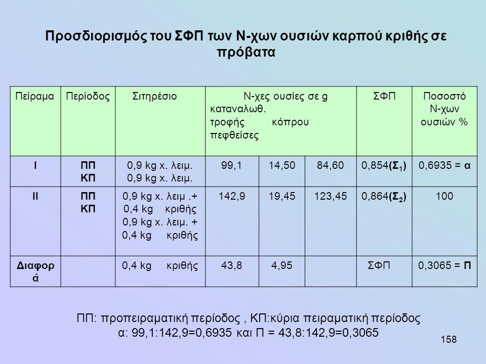 158 ΠείραμαΠερίοδος Σιτηρέσιο Ν-χες ουσίες σε g καταναλωθ. τροφής κόπρου πεφθείσες ΣΦΠΠοσοστό Ν-χων ουσιών % ΙΠΠ ΚΠ 0,9 kg x. λειμ. 99,114,5084,600,85