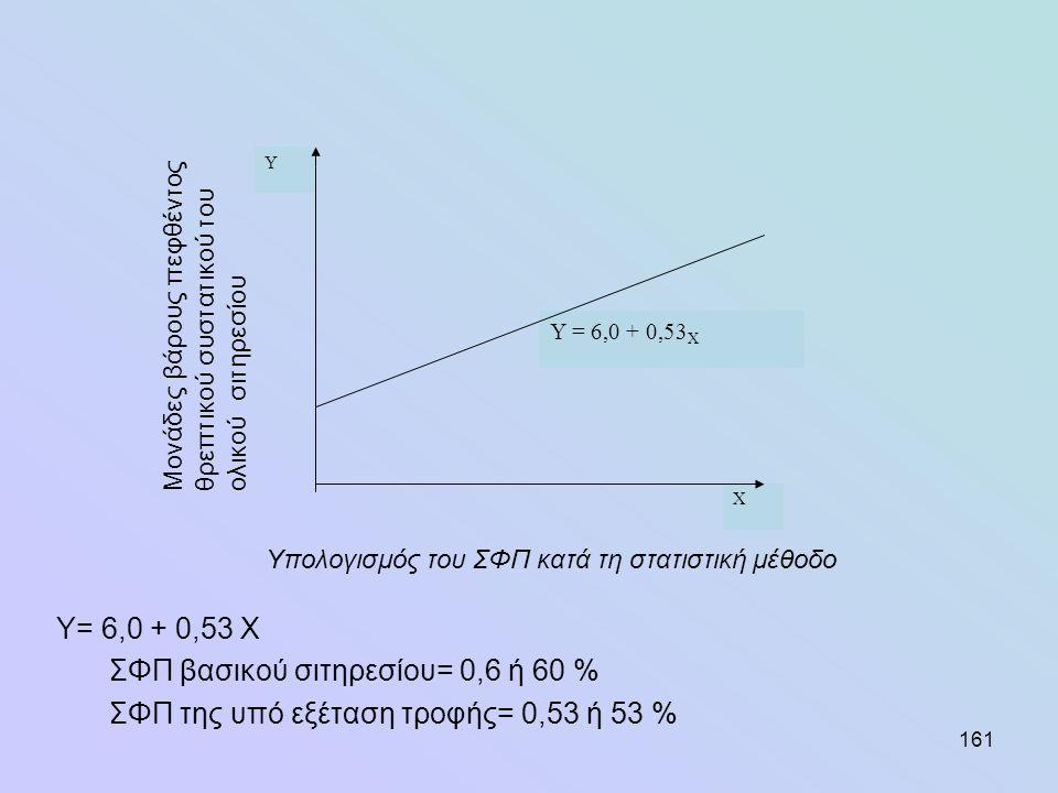 161 Υ= 6,0 + 0,53 Χ ΣΦΠ βασικού σιτηρεσίου= 0,6 ή 60 % ΣΦΠ της υπό εξέταση τροφής= 0,53 ή 53 % Υ = 6,0 + 0,53 X Χ Y Μονάδες βάρους πεφθέντοςθρεπτικού