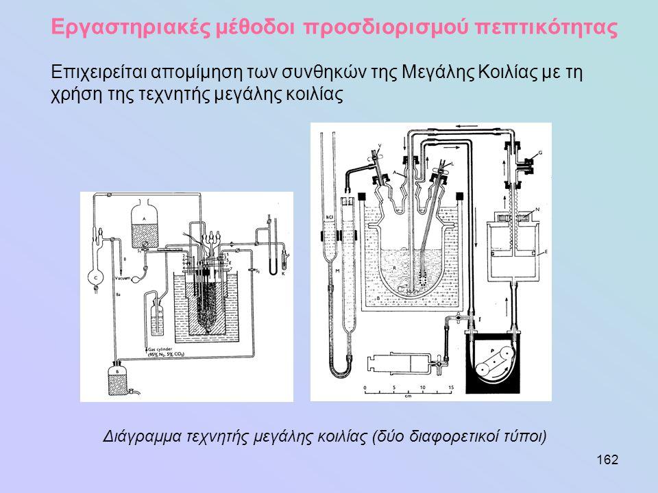 162 Εργαστηριακές μέθοδοι προσδιορισμού πεπτικότητας Επιχειρείται απομίμηση των συνθηκών της Μεγάλης Κοιλίας με τη χρήση της τεχνητής μεγάλης κοιλίας