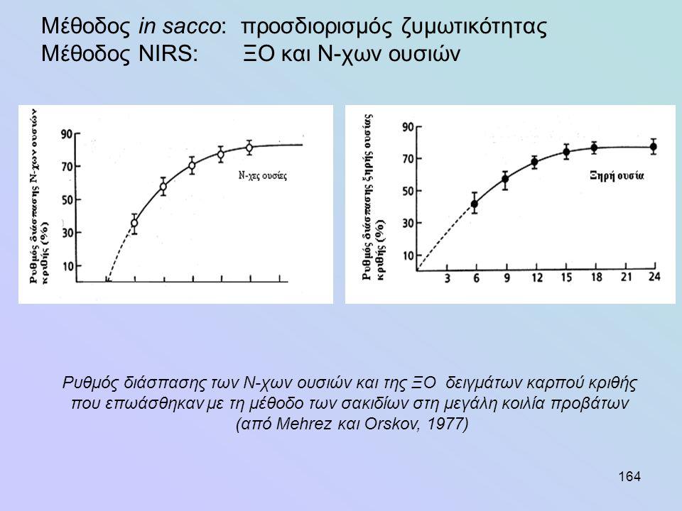 164 Μέθοδος in sacco: προσδιορισμός ζυμωτικότητας Μέθοδος NIRS: ΞΟ και Ν-χων ουσιών Ρυθμός διάσπασης των Ν-χων ουσιών και της ΞΟ δειγμάτων καρπού κριθ