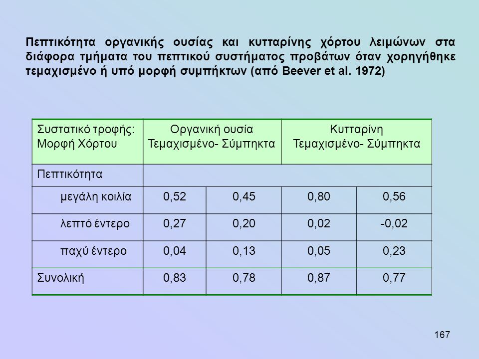 167 Συστατικό τροφής: Μορφή Χόρτου Οργανική ουσία Τεμαχισμένο- Σύμπηκτα Κυτταρίνη Τεμαχισμένο- Σύμπηκτα Πεπτικότητα μεγάλη κοιλία0,520,450,800,56 λεπτ