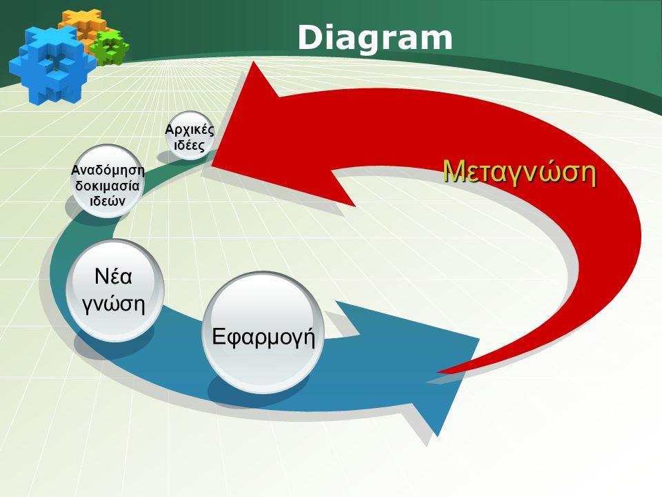 Diagram Εφαρμογή Νέα γνώση Αναδόμηση δοκιμασία ιδεών Aρχικές ιδέες Μεταγνώση
