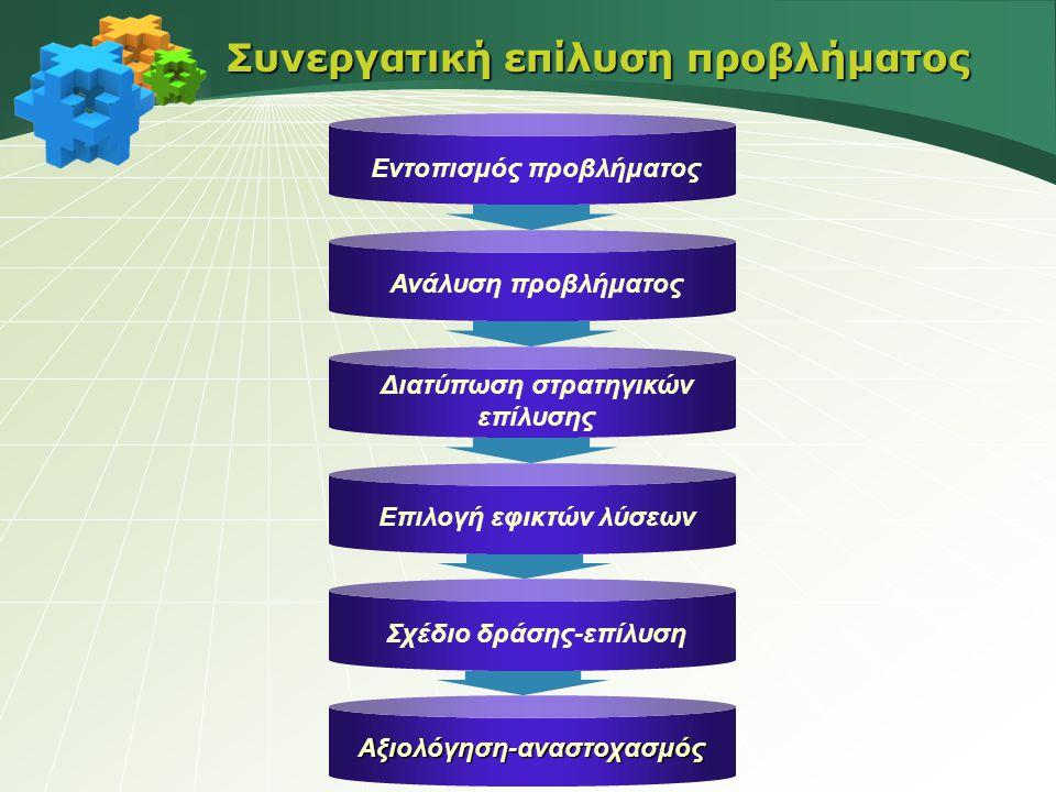 Συνεργατική επίλυση προβλήματος Εντοπισμός προβλήματος Ανάλυση προβλήματος Διατύπωση στρατηγικών επίλυσης Σχέδιο δράσης-επίλυση Αξιολόγηση-αναστοχασμό