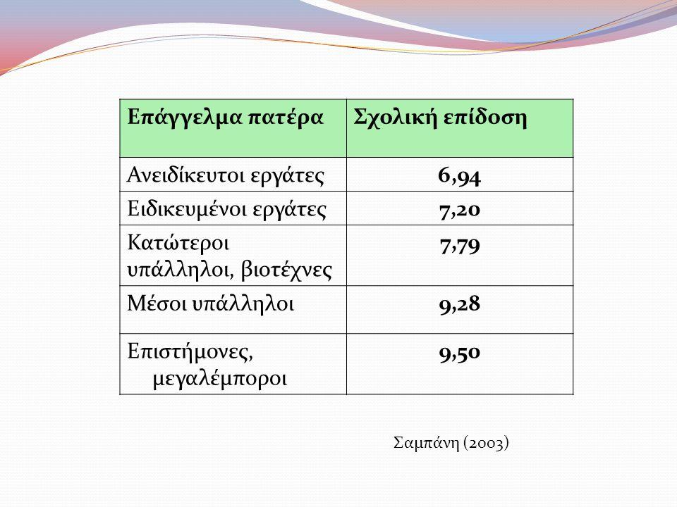 Επάγγελμα πατέραΣχολική επίδοση Ανειδίκευτοι εργάτες6,94 Ειδικευμένοι εργάτες7,20 Κατώτεροι υπάλληλοι, βιοτέχνες 7,79 Μέσοι υπάλληλοι9,28 Επιστήμονες, μεγαλέμποροι 9,50 Σαμπάνη (2003)