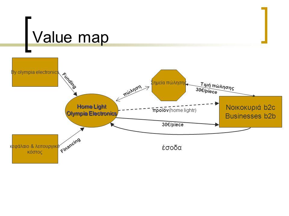 Value map Home Light Olympia Electronics Νοικοκυριά b2c Businesses b2b Σημεία πώλησης By olympia electronics κεφάλαιο & λειτουργικό κόστος Financing F