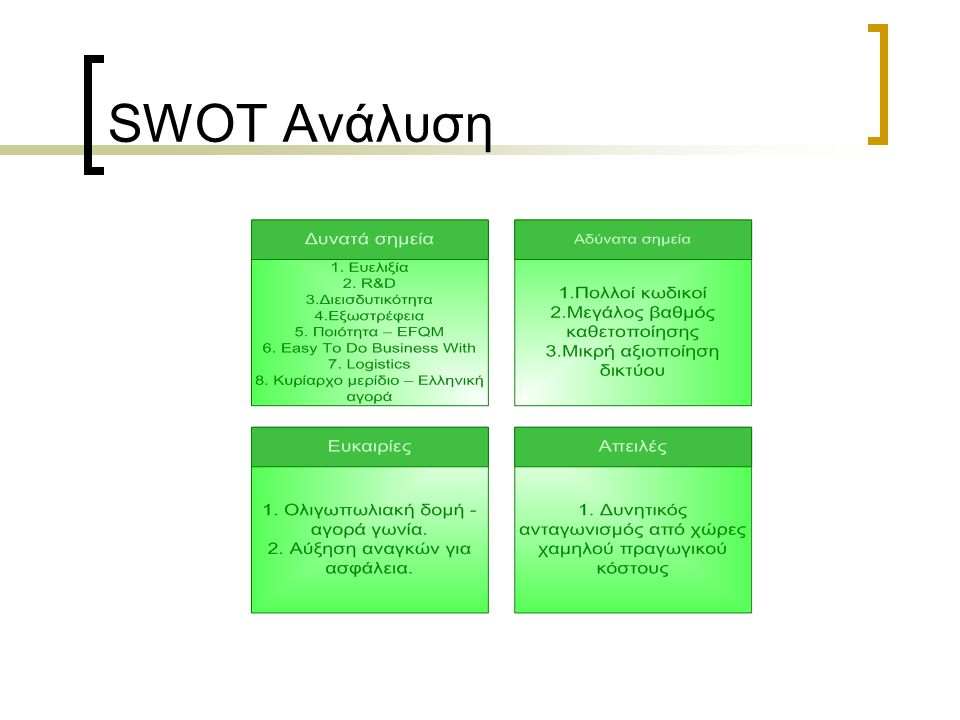 SWOT Ανάλυση