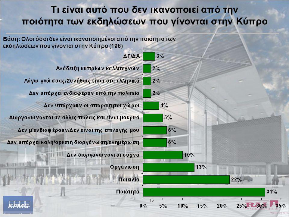 12 Τι είναι αυτό που δεν ικανοποιεί από την ποιότητα των εκδηλώσεων που γίνονται στην Κύπρο Βάση: Όλοι όσοι δεν είναι ικανοποιημένοι από την ποιότητα