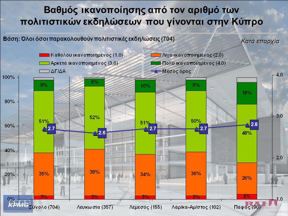 17 Βαθμός ικανοποίησης από τον αριθμό των πολιτιστικών εκδηλώσεων που γίνονται στην Κύπρο Βάση: Όλοι όσοι παρακολουθούν πολιτιστικές εκδηλώσεις (704)