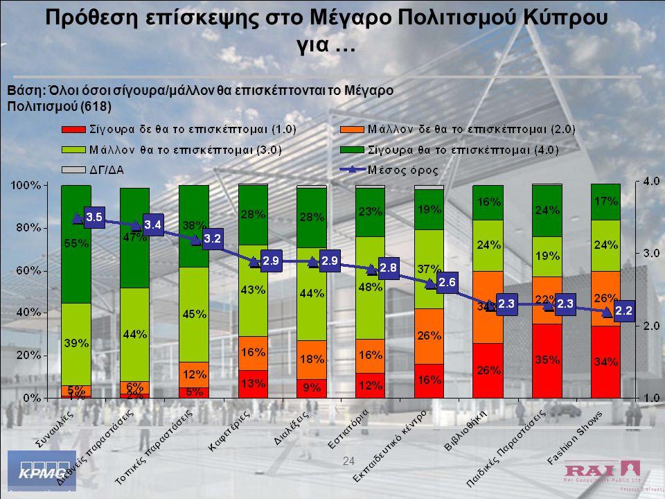 24 Πρόθεση επίσκεψης στο Μέγαρο Πολιτισμού Κύπρου για … Βάση: Όλοι όσοι σίγουρα/μάλλον θα επισκέπτονται το Μέγαρο Πολιτισμού (618)