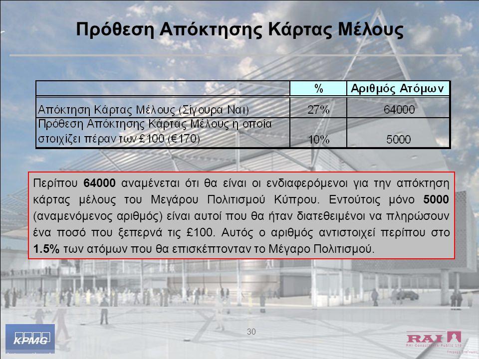 30 Πρόθεση Απόκτησης Κάρτας Μέλους Περίπου 64000 αναμένεται ότι θα είναι οι ενδιαφερόμενοι για την απόκτηση κάρτας μέλους του Μεγάρου Πολιτισμού Κύπρο