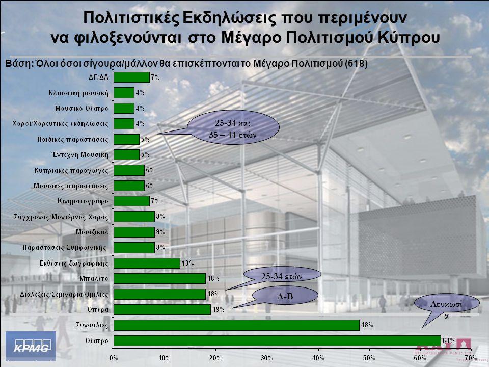 31 Πολιτιστικές Εκδηλώσεις που περιμένουν να φιλοξενούνται στο Μέγαρο Πολιτισμού Κύπρου Λευκωσί α Α-Β 25-34 ετών 25-34 και 35 – 44 ετών Βάση: Όλοι όσο