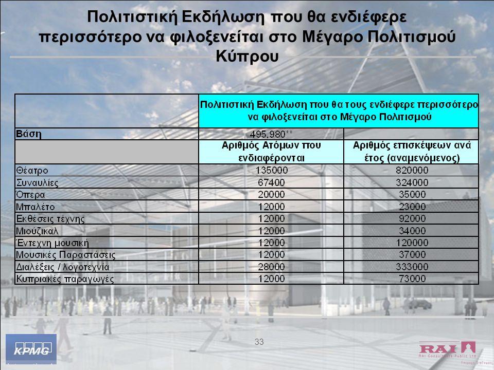 33 Πολιτιστική Εκδήλωση που θα ενδιέφερε περισσότερο να φιλοξενείται στο Μέγαρο Πολιτισμού Κύπρου