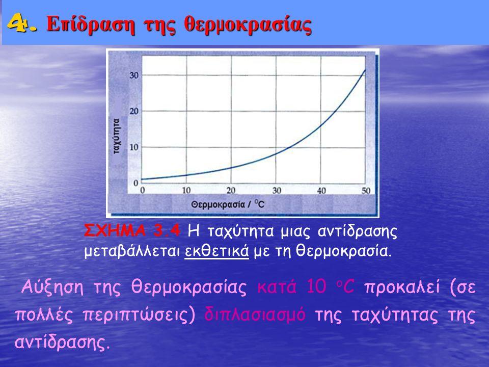4. Ε π ίδραση της θερ μ οκρασίας ΣΧΗΜΑ 3.4 Η ταχύτητα μιας αντίδρασης μεταβάλλεται εκθετικά με τη θερμοκρασία. Αύξηση της θερμοκρασίας κατά 10 ο C προ