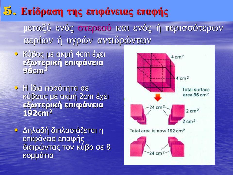 • Κύβος με ακμή 4cm έχει εξωτερική επιφάνεια 96cm 2 • Η ίδια ποσότητα σε κύβους με ακμή 2cm έχει εξωτερική επιφάνεια 192cm 2 • Δηλαδή διπλασιάζεται η