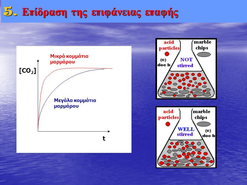 5. Ε π ίδραση της ε π ιφάνειας ε π αφής [CO 2 ] t Μικρά κομμάτια μαρμάρου Μεγάλα κομμάτια μαρμάρου