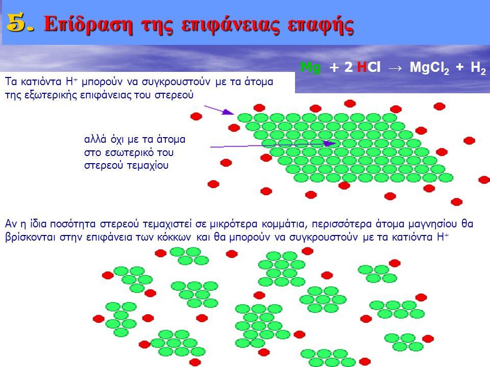 5. Ε π ίδραση της ε π ιφάνειας ε π αφής Τα κατιόντα Η + μπορούν να συγκρουστούν με τα άτομα της εξωτερικής επιφάνειας του στερεού αλλά όχι με τα άτομα