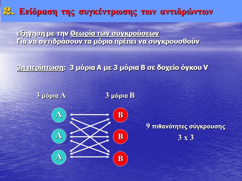 V. Μικροσκοπική εξέταση εξήγηση με την Θεωρία των συγκρούσεων Για να αντιδράσουν τα μόρια πρέπει να συγκρουσθούν 3 μόρια B B B 9 πιθανότητες σύγκρουση