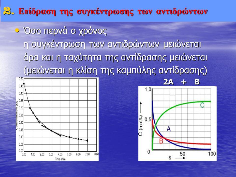 • Όσο περνά ο χρόνος η συγκέντρωση των αντιδρώντων μειώνεται άρα και η ταχύτητα της αντίδρασης μειώνεται (μειώνεται η κλίση της καμπύλης αντίδρασης) 2
