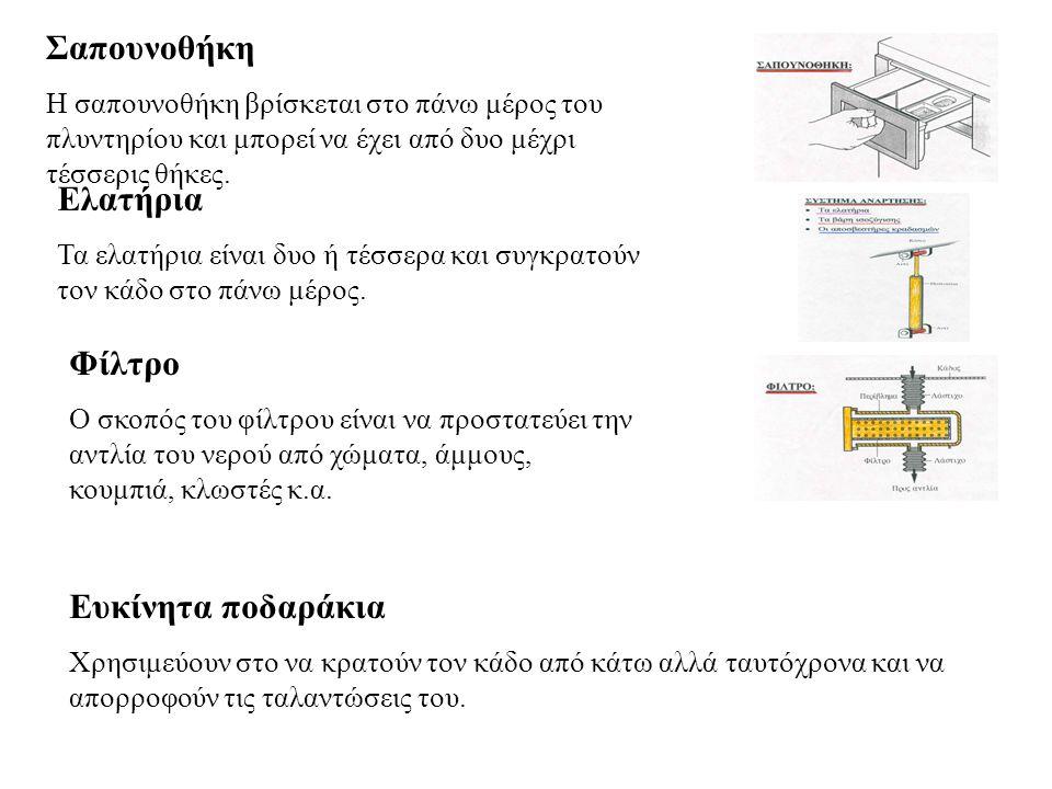 Σαπουνοθήκη Η σαπουνοθήκη βρίσκεται στο πάνω μέρος του πλυντηρίου και μπορεί να έχει από δυο μέχρι τέσσερις θήκες. Ελατήρια Τα ελατήρια είναι δυο ή τέ