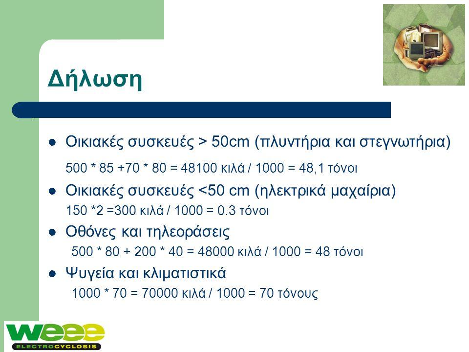Δήλωση  Οικιακές συσκευές > 50cm (πλυντήρια και στεγνωτήρια) 500 * 85 +70 * 80 = 48100 κιλά / 1000 = 48,1 τόνοι  Οικιακές συσκευές <50 cm (ηλεκτρικά