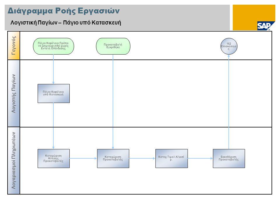 Διάγραμμα Ροής Εργασιών Λογιστική Παγίων – Πάγιο υπό Κατασκευή Λογιστής Παγίων Γεγονός Πάγιο Κεφάλαιο υπό Κατασκευή Πάγιο Κεφάλαιο Πρέπει να Δημιουργη