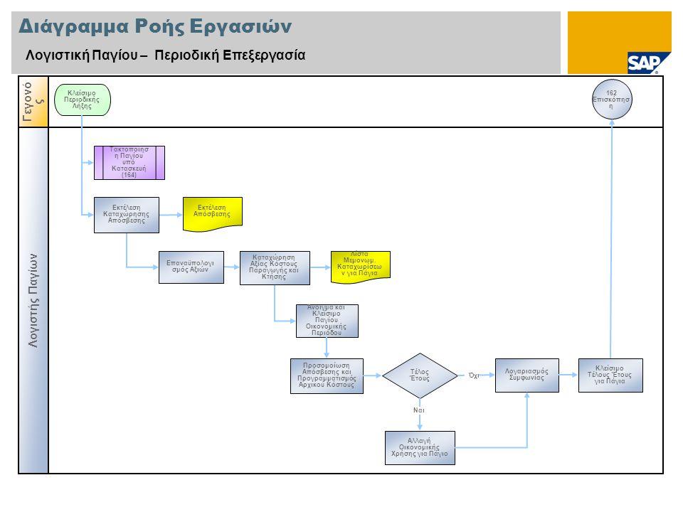 Διάγραμμα Ροής Εργασιών Λογιστική Παγίου – Περιοδική Επεξεργασία Λογιστής Παγίων Γεγονό ς Κλείσιμο Περιοδικής Λήξης Επαναϋπολογι σμός Αξιών 162 Επισκό