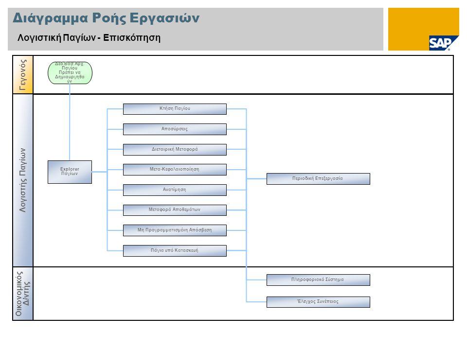 Διάγραμμα Ροής Εργασιών Λογιστική Παγίων - Επισκόπηση Λογιστής Παγίων Γεγονός Explorer Παγίων Δεδ.Βασ.Αρχ. Παγίου Πρέπει να Δημιουργηθο ύν Οικονομικός
