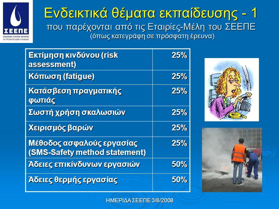ΗΜΕΡΙΔΑ ΣΕΕΠΕ 3/6/2008 Ενδεικτικά θέματα εκπαίδευσης - 1 που παρέχονται από τις Εταιρίες-Μέλη του ΣΕΕΠΕ (όπως κατεγράφη σε πρόσφατη έρευνα) Εκτίμηση κινδύνου (risk assessment) 25% Κόπωση (fatigue) 25% Κατάσβεση πραγματικής φωτιάς 25% Σωστή χρήση σκαλωσιών 25% Χειρισμός βαρών 25% Μέθοδος ασφαλούς εργασίας (SMS-Safety method statement) 25% Άδειες επικίνδυνων εργασιών 50% Άδειες θερμής εργασίας 50%