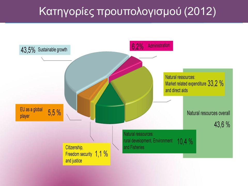 Κατηγορίες προυπολογισμού (2012)