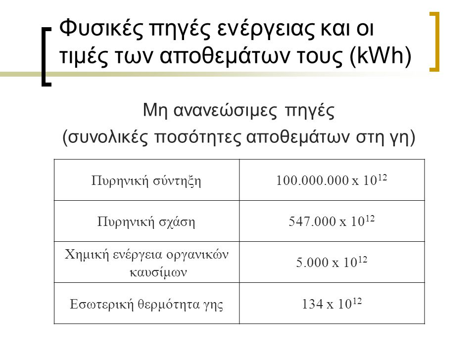 Φυσικές πηγές ενέργειας και οι τιμές των αποθεμάτων τους (kWh) Ανανεώσιμες πηγές (ετήσια ποσά) Ηλιακή ενέργεια580.000 x 10 12 Ενέργεια κυμάτων70.000 x 10 12 Αιολική ενέργεια1.700 x 10 12 Ενέργεια ποταμών18 x 10 12 Ηλιακή ενέργεια συγκεντρωμένη στα ανώτερα ατμοσφαιρικά στρώματα (150 με 200 km) με τη μορφή ατομικού οξυγόνου και αζώτου 0,012 x 10 12